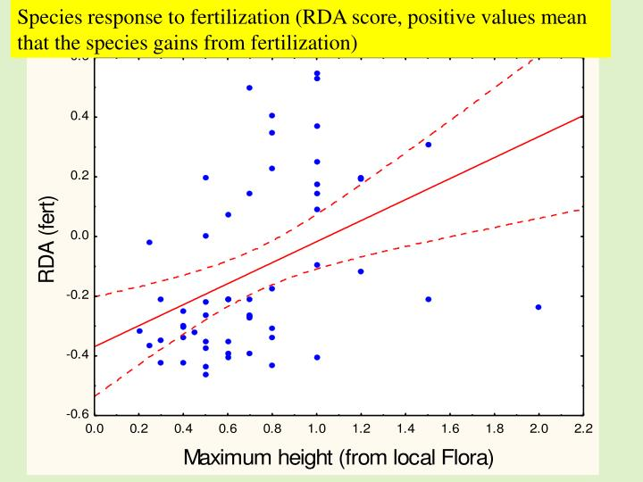Species response to fertilization (RDA score, positive values mean that the species gains from fertilization)