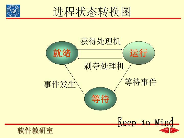 进程状态转换图