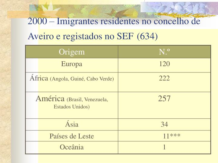 2000 – Imigrantes residentes no concelho de Aveiro e registados no SEF