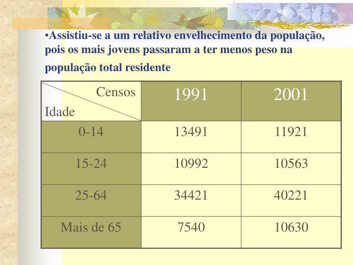 Assistiu-se a um relativo envelhecimento da população, pois os mais jovens passaram a ter menos peso na população total residente