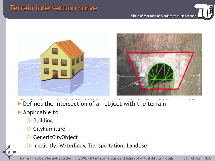 Terrain intersection curve