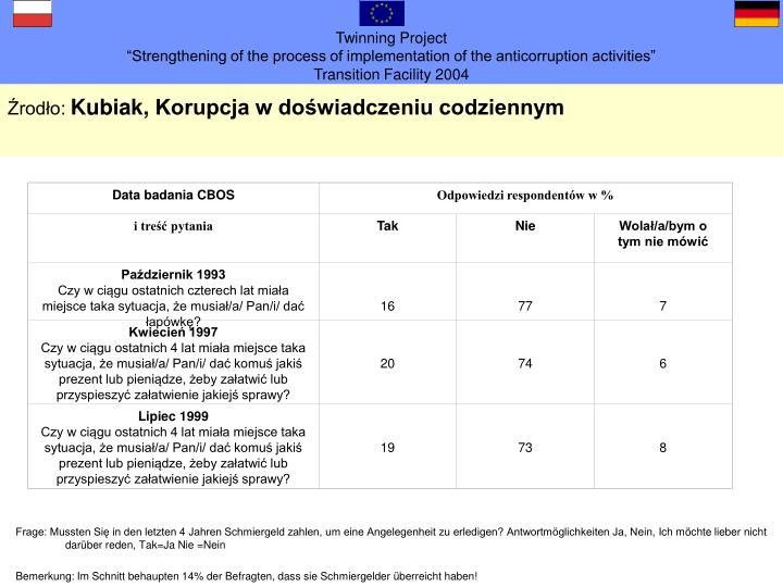 Data badania CBOS