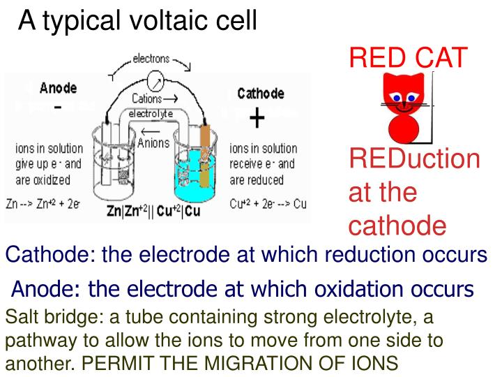 A typical voltaic cell