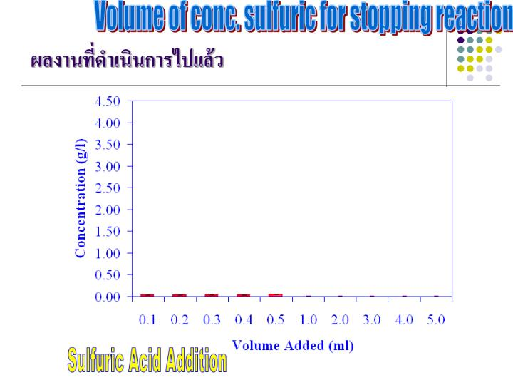Volume of conc. sulfuric for stopping reaction