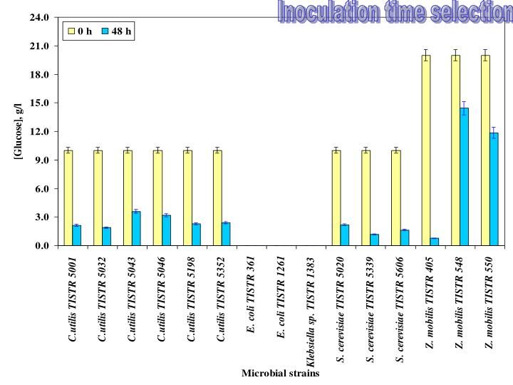 Inoculation time selection