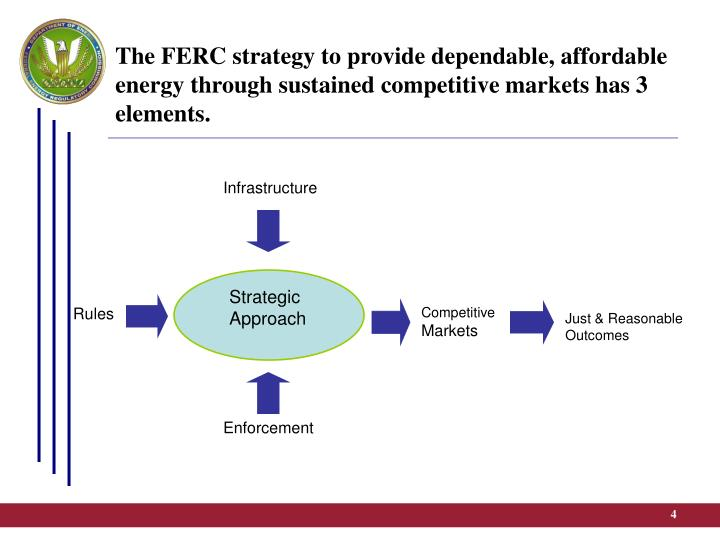 The FERC strategy to provide dependable, affordable energy through sustained competitive markets has 3 elements.