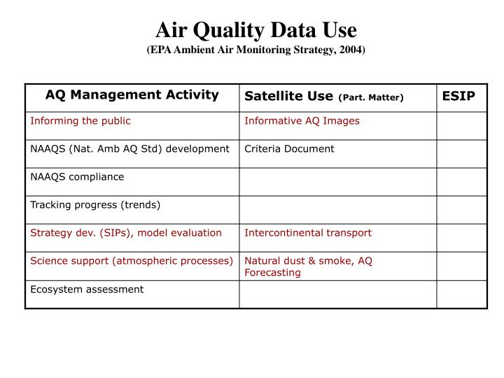 Air Quality Data Use