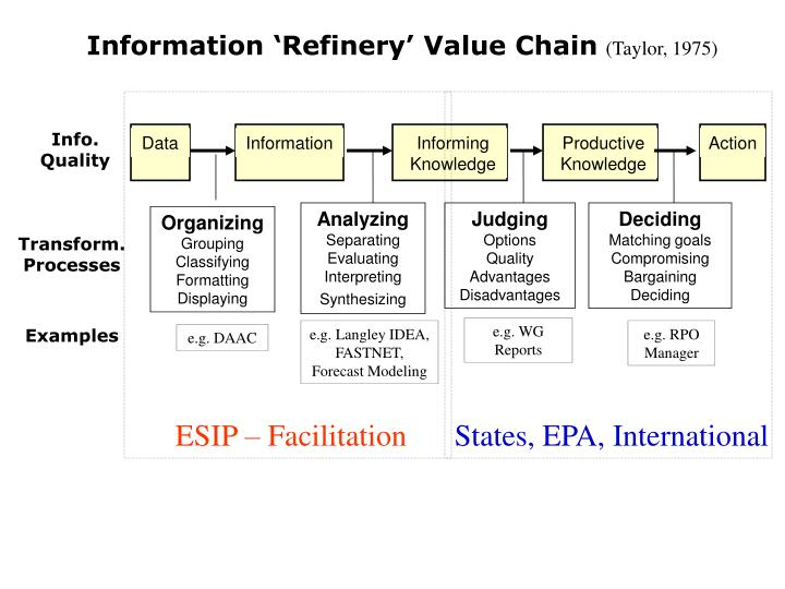 Information 'Refinery' Value Chain