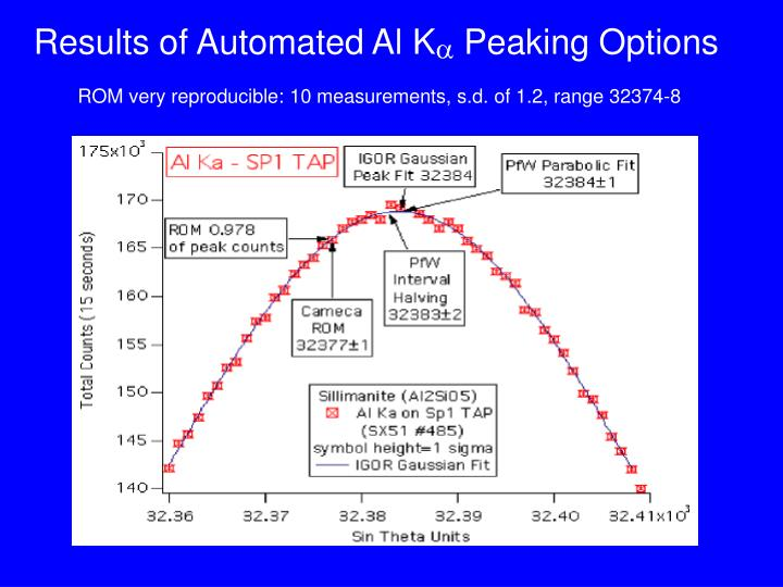Results of Automated Al K