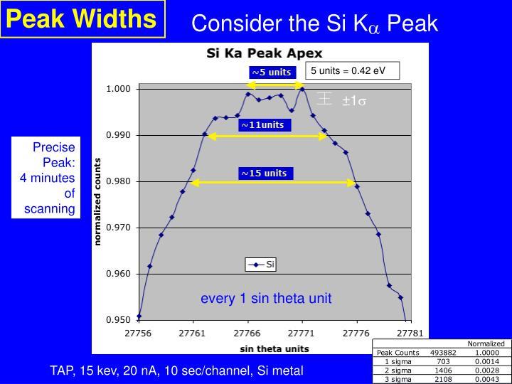 Peak Widths
