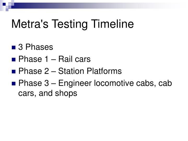 Metra's Testing Timeline