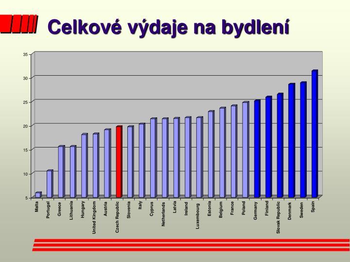 Celkové výdaje na bydlení