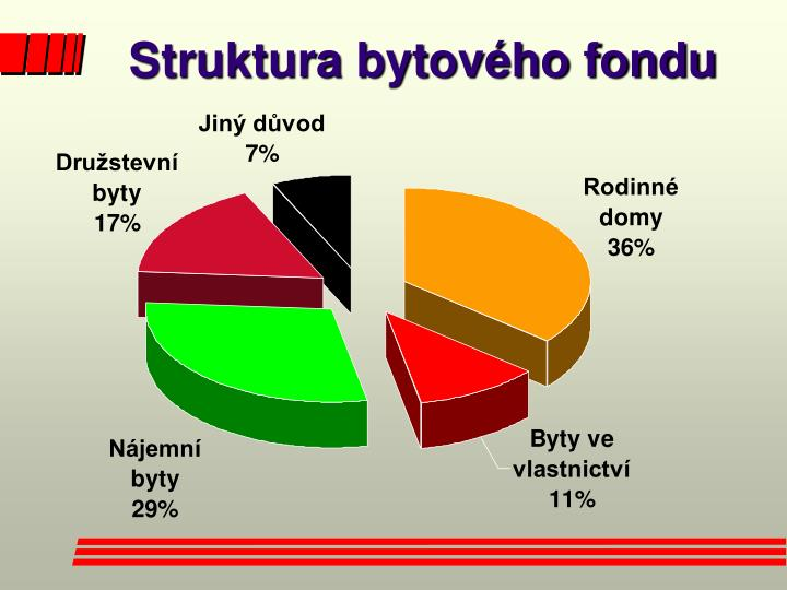 Struktura bytového fondu