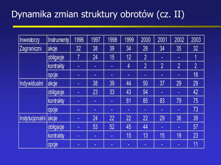 Dynamika zmian struktury obrotów (cz. II)