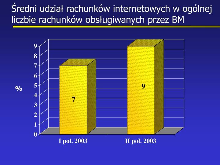 Średni udział rachunków internetowych w ogólnej liczbie rachunków obsługiwanych przez BM