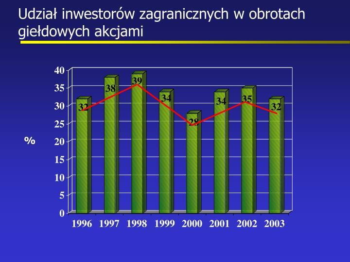 Udział inwestorów zagranicznych w obrotach giełdowych akcjami