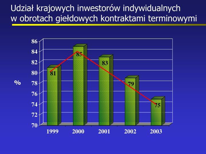 Udział krajowych inwestorów indywidualnych             w obrotach giełdowych kontraktami terminowymi