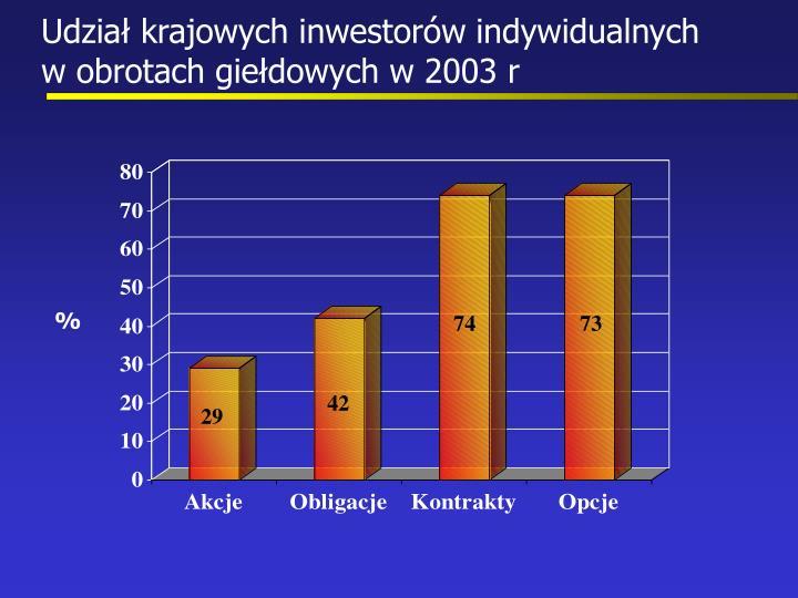Udział krajowych inwestorów indywidualnych            w obrotach giełdowych w 2003 r