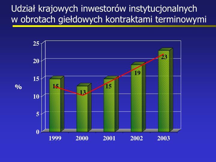 Udział krajowych inwestorów instytucjonalnych        w obrotach giełdowych kontraktami terminowymi