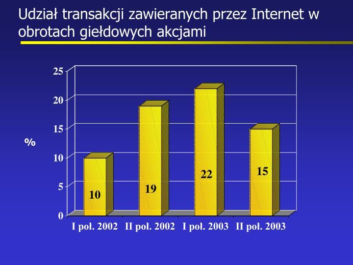 Udział transakcji zawieranych przez Internet w obrotach giełdowych akcjami