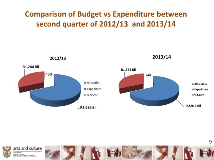 Comparison of Budget