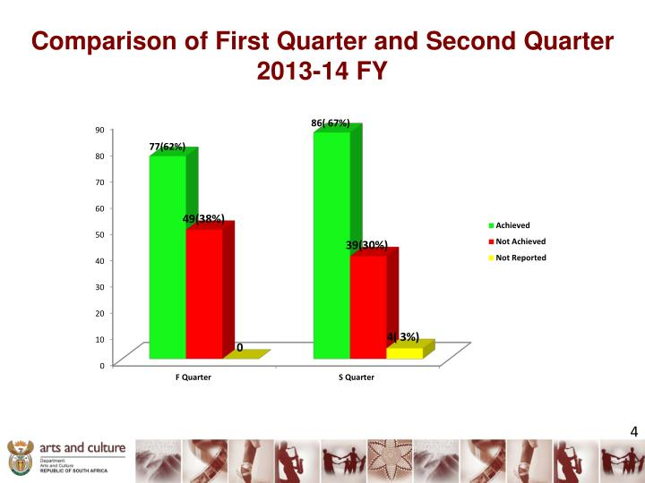 Comparison of First Quarter and Second Quarter 2013-14 FY