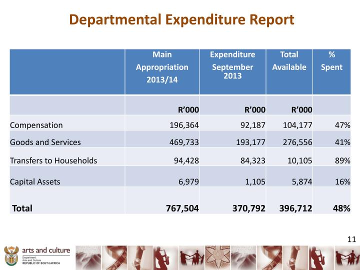Departmental Expenditure Report