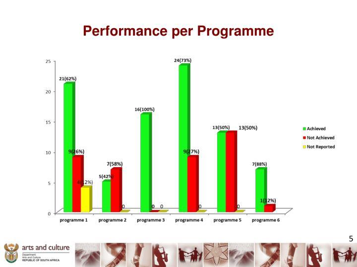 Performance per Programme
