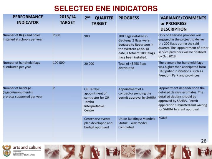 SELECTED ENE INDICATORS