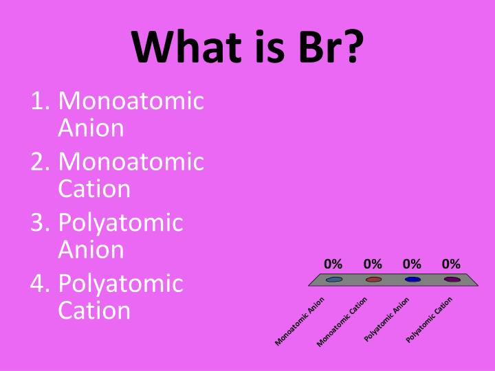 What is Br?