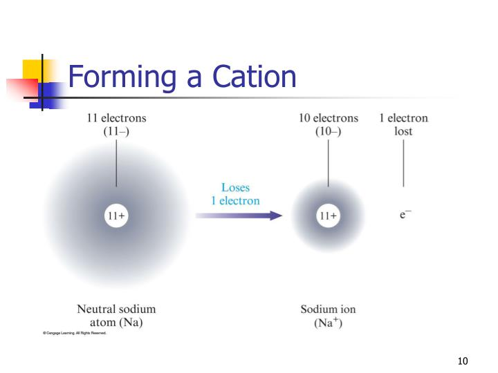 Forming a Cation