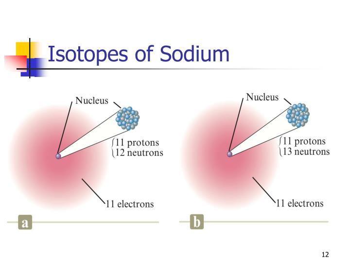 Isotopes of Sodium