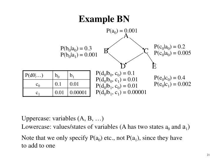 Example BN