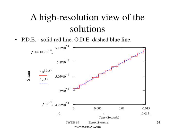 A high-resolution view of the solutions