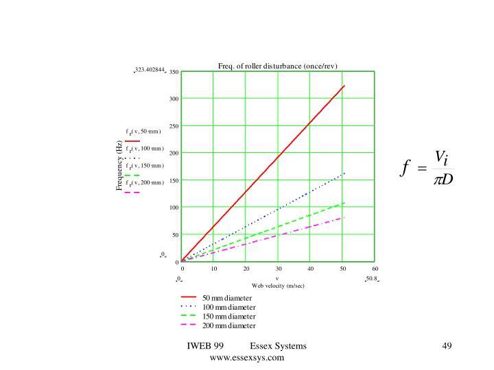 IWEB 99           Essex Systems          www.essexsys.com