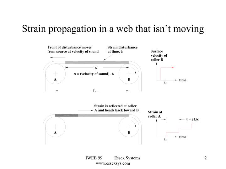 Strain propagation in a web that isn't moving
