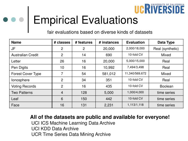Empirical Evaluations