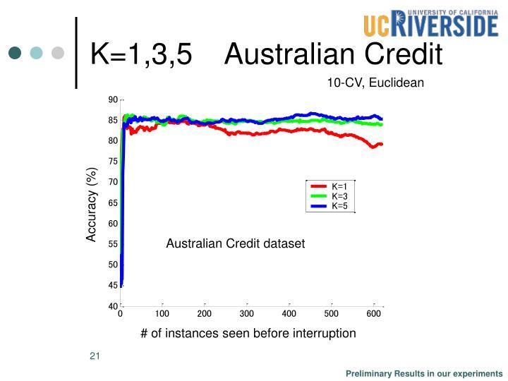 K=1,3,5    Australian Credit