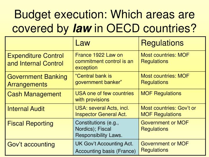 Budget execution: Which areas are covered by