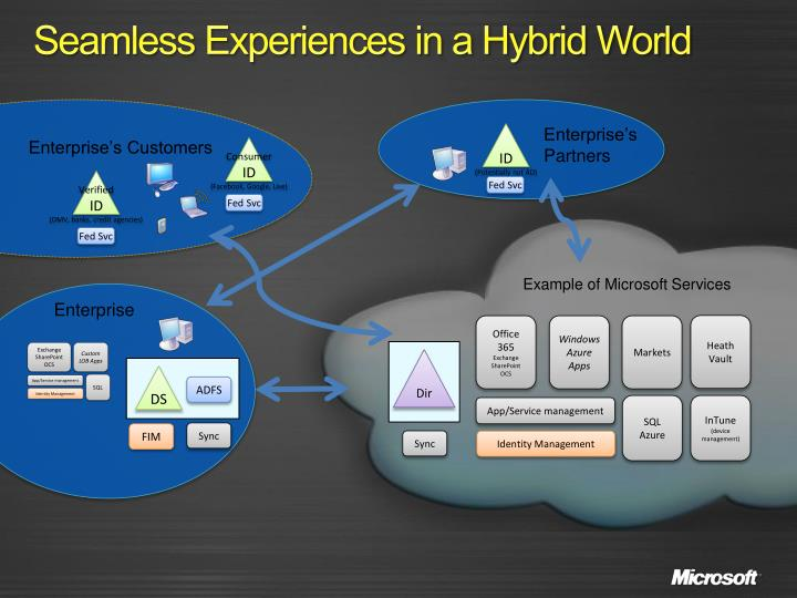 Seamless Experiences in a Hybrid World