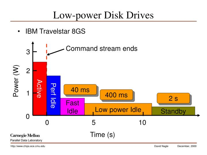 Low-power Disk Drives