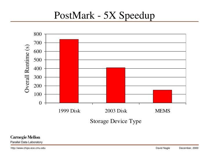 PostMark - 5X Speedup
