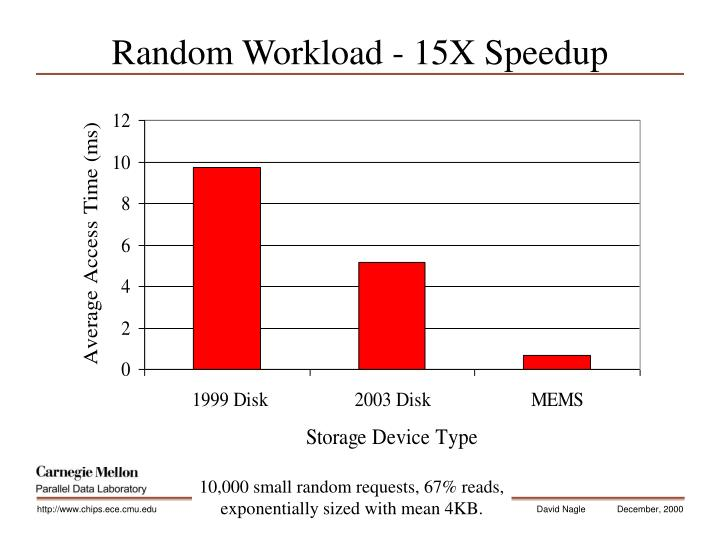 Random Workload - 15X Speedup