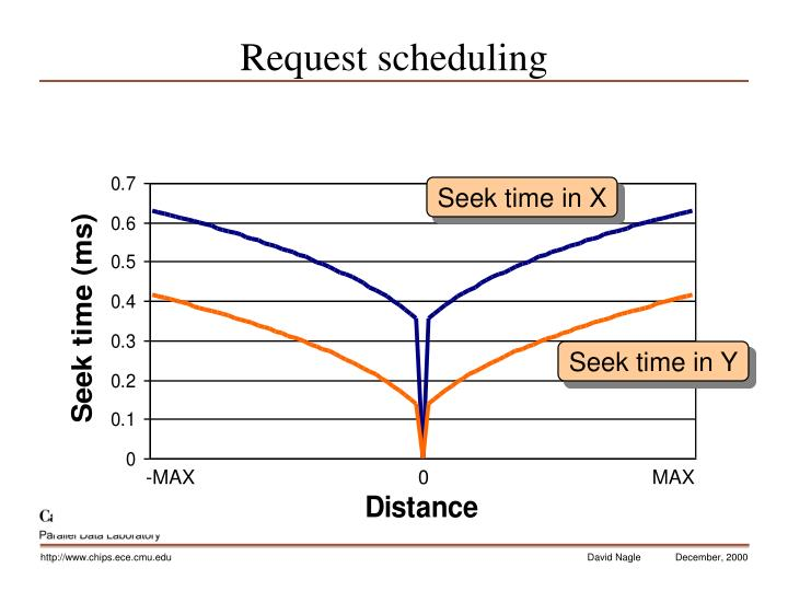 Request scheduling