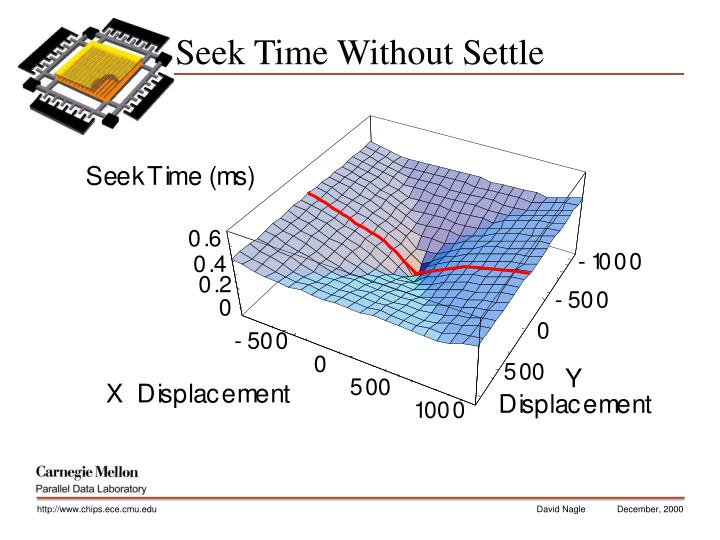 Seek Time Without Settle