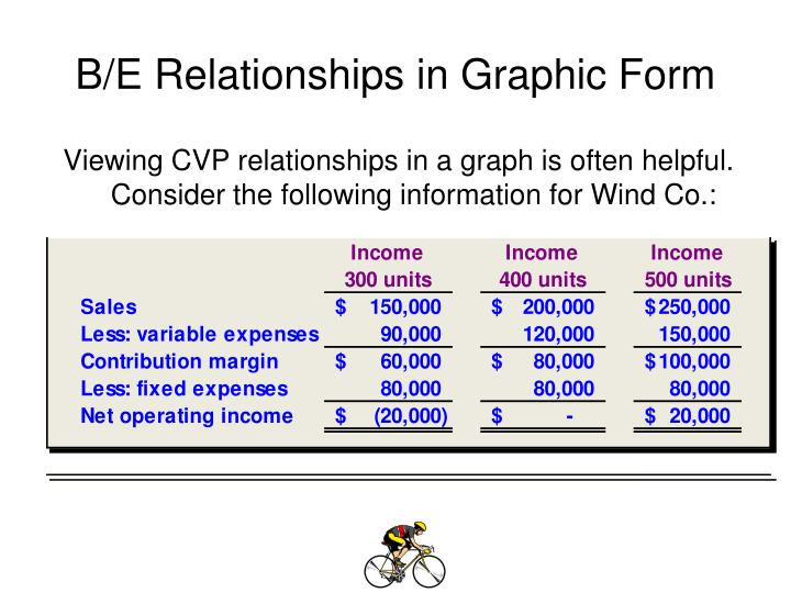 B/E Relationships in Graphic Form