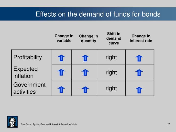 Effects on the demand of funds for bonds