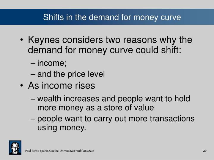 Shifts in the demand for money curve