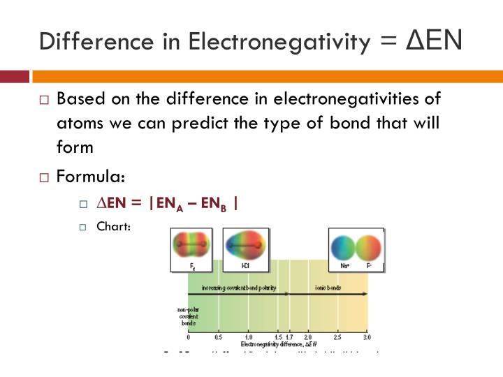 Difference in Electronegativity =