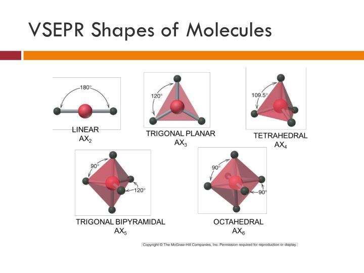 VSEPR Shapes of Molecules